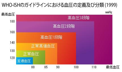 最 高血圧 と 最低 血圧 の 差
